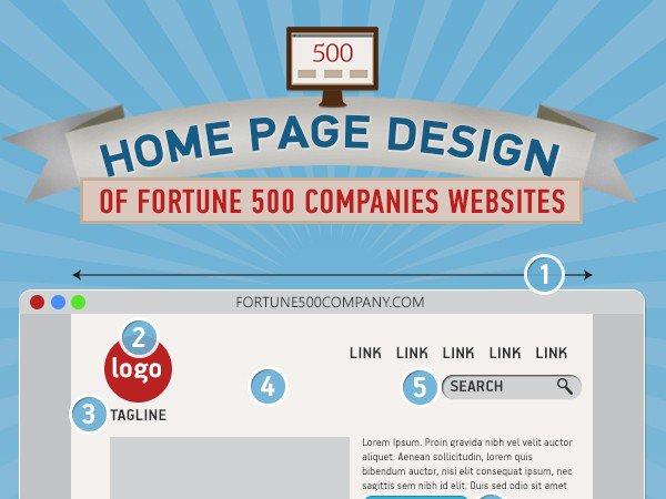 What should my Homepage look like? #webdesign http://www.ablewebsydney.com.au/homepage-look-like/…pic.twitter.com/7gDNu3hlQj