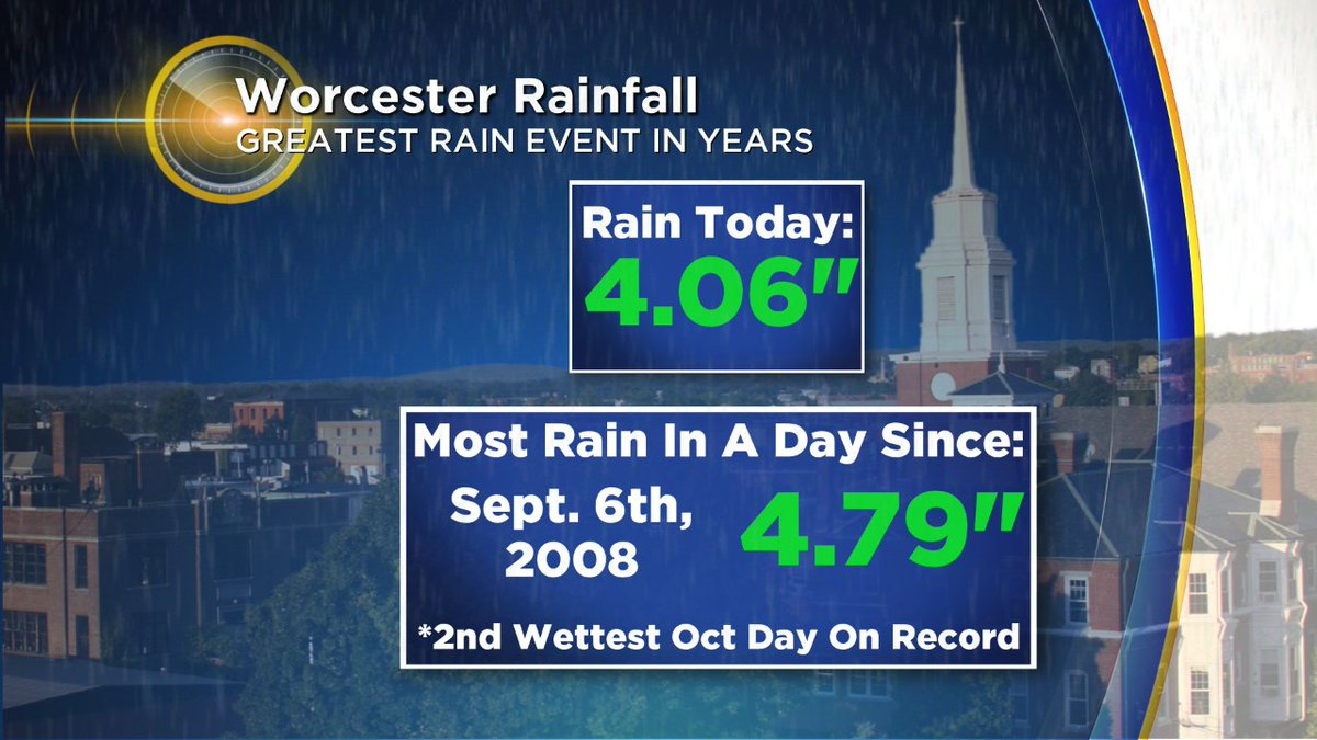 A deluge in Worcester! Most rain in a single day in 8+ years, and 2nd wettest October day on record. wbz