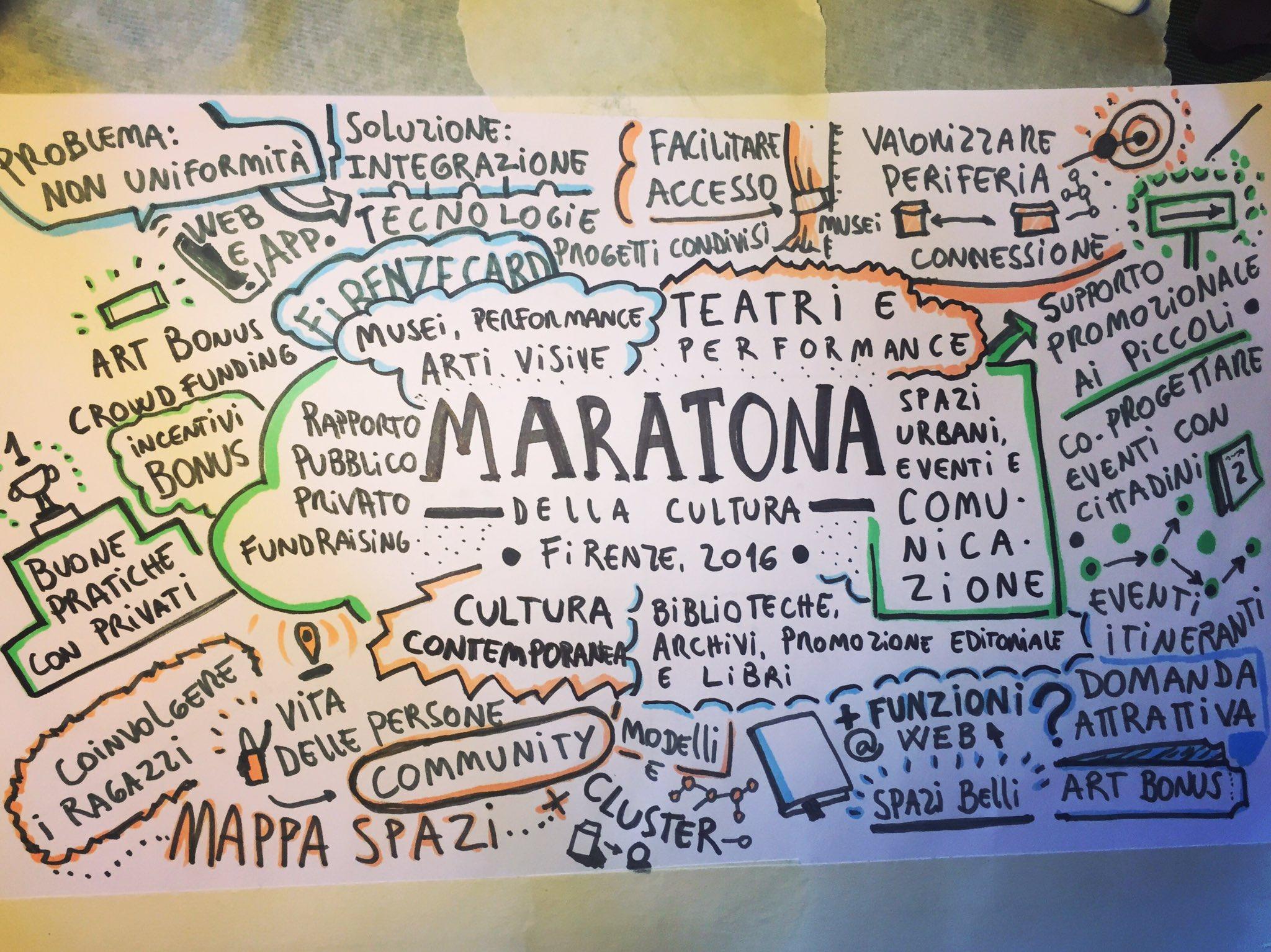 Ecco la mappa con tutte le idee che abbiamo avuto oggi alla #MaratonaAscolto sulla #cultura a Firenze. Grazie a tutti per la partecipazione! https://t.co/hUrLSIeIV2