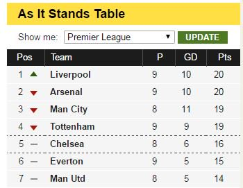 Bbc Barclays Premier League Table And Fixtures | Awesome Home