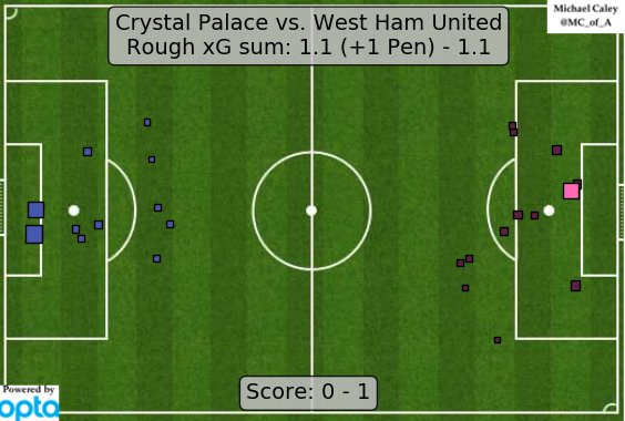 xG map for Crystal Palace - West Ham. Looks like Palace should have equalized. https://t.co/Lub7ITvwZW