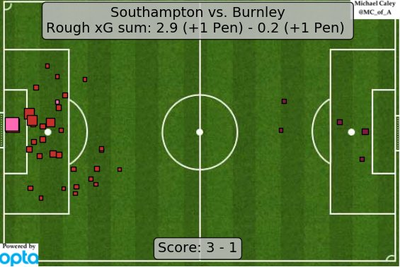 xG map for Southampton - Burnley. Soton had a choppy start, but they are turning it on now. Burnley are bad. https://t.co/Z1Hv6NvvTJ