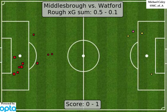 xG map for Boro - Watford. Meh indeed. https://t.co/CfTiamD6Ua