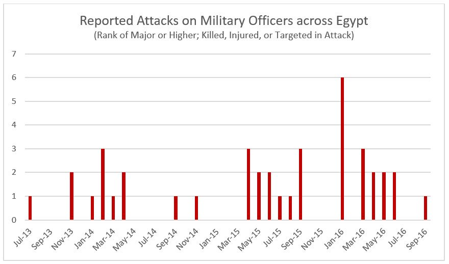 This is part of a trend of violence against high-ranking officials in #Egypt. Our upcoming #ESWQuarterly for Q3 will have more on this trend