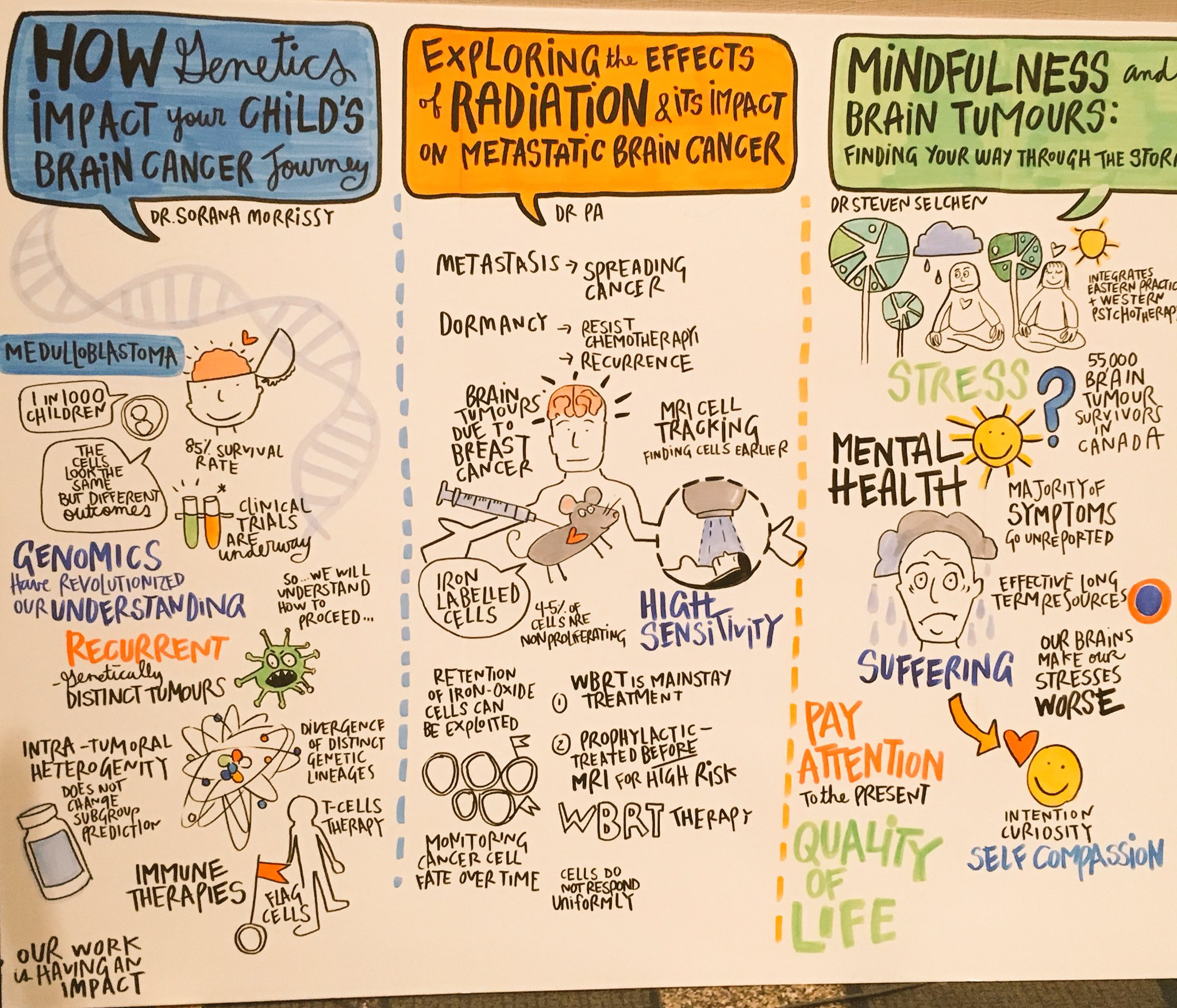 Blown away by @ThinkLink graphic recording of opening plenary talks @BrainTumourFdn #endbraintumours https://t.co/f1uqmPrgaS