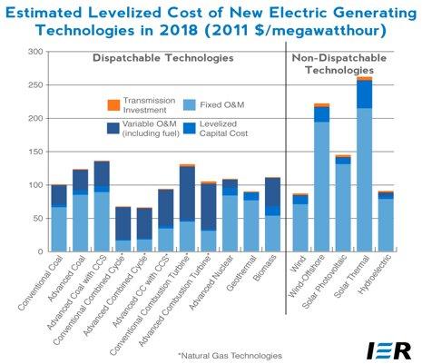 coste energía eléctrica