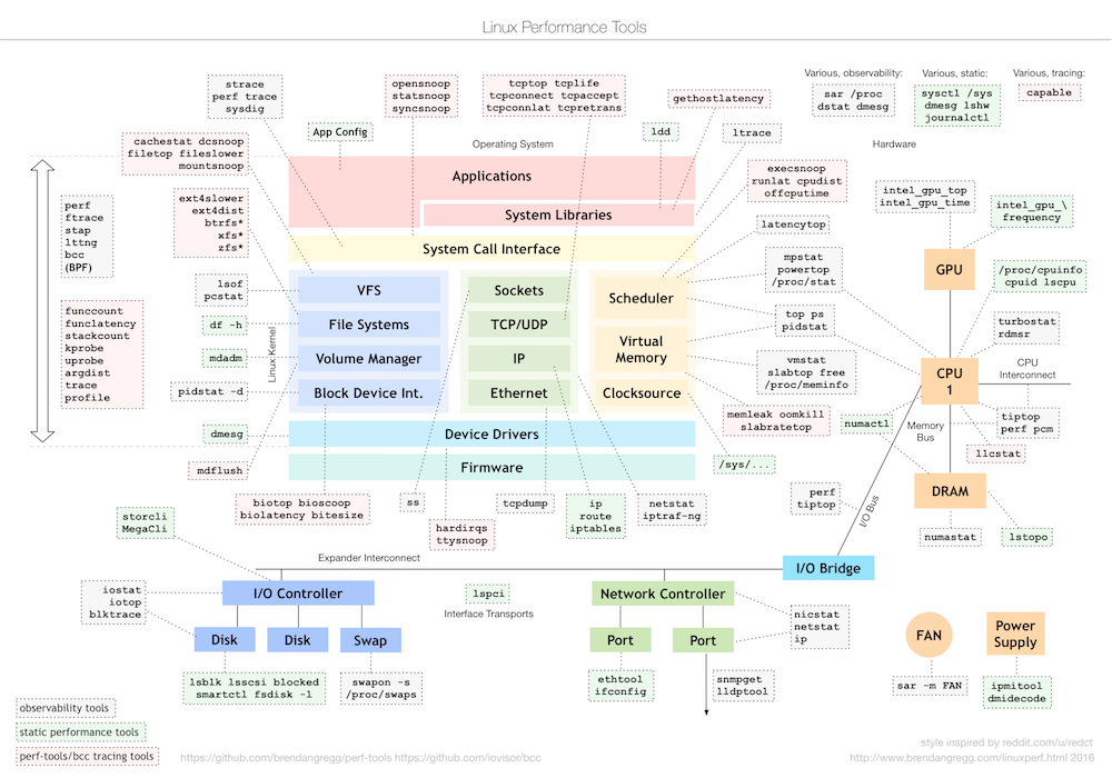 "Brendan Gregg ar Twitter: ""updated Linux tools diagram (PNG"