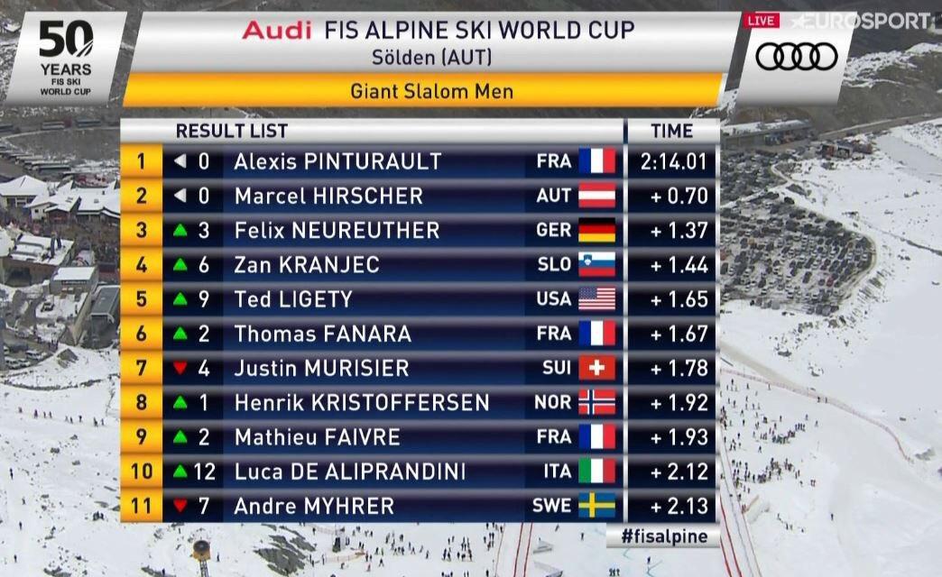 Coupe du Monde de ski alpin 2016-2017 Cvc45dkXgAEcCqV