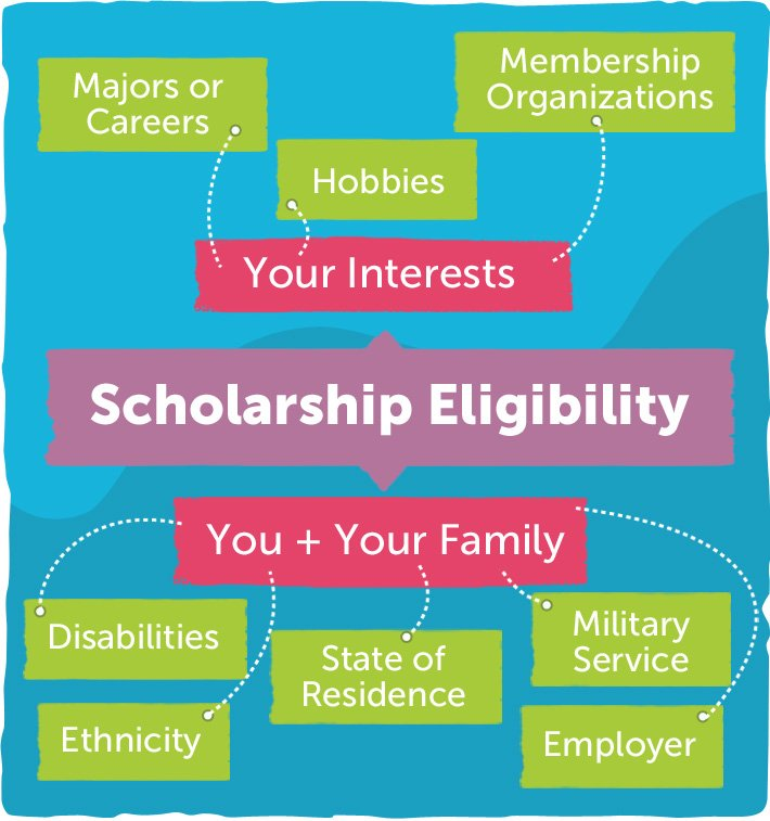 Do you know of any scholarships for a 4.0 GPA?