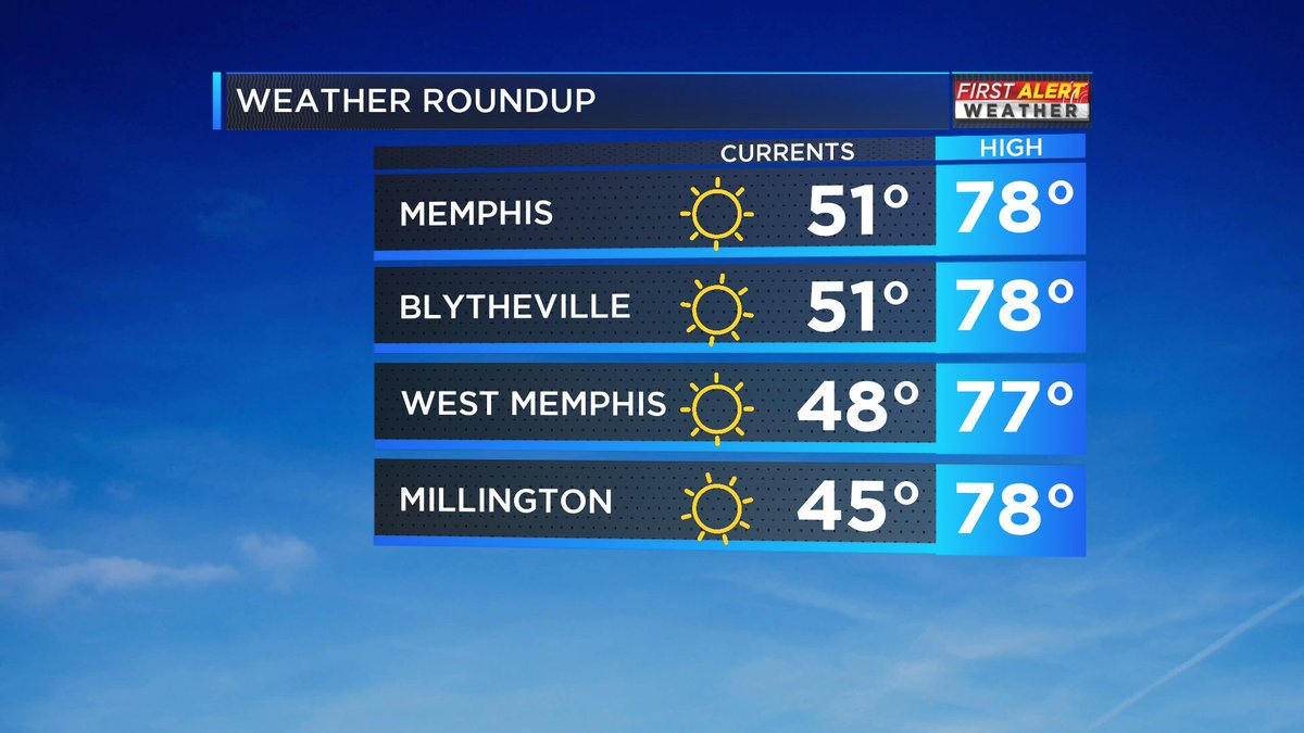 Skyrocketing temperatures! Highs will reach the upper 70s in the Mid-South this afternoon.