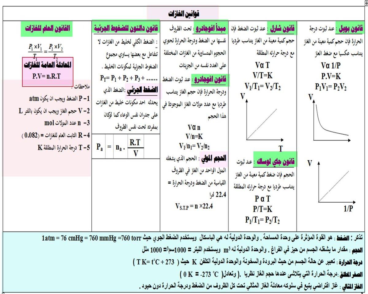 تحميل كتاب كيمياء 4 مقررات