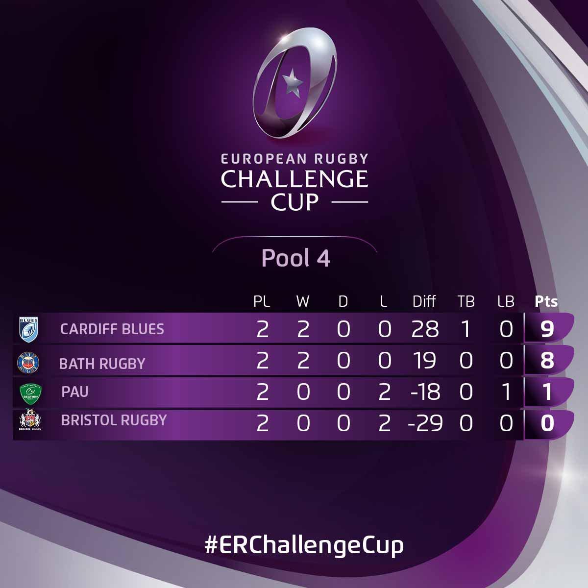 Edinburgh Rugby @EdinburghRugby