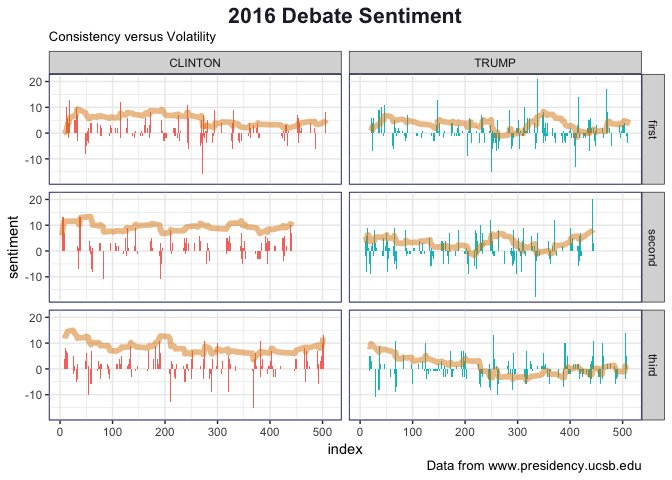 Sentiment Analysis of the Three 2016 Presidential Debates