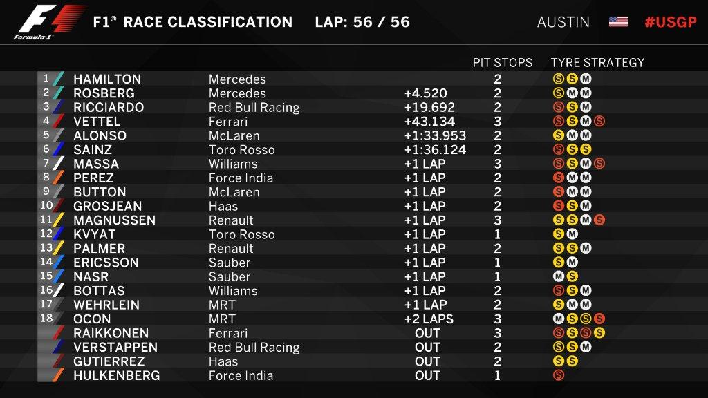 Fórmula 1 Gran Premio de Estados Unidos Austin 2016 / Resultados final de carrera