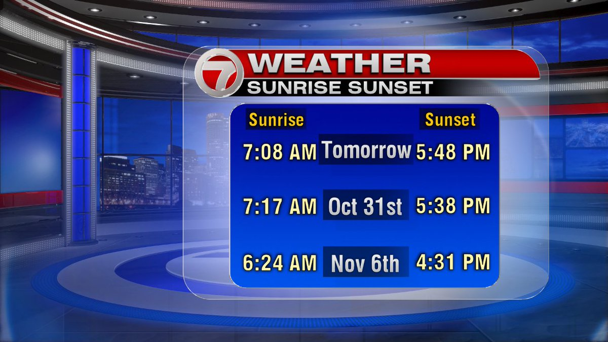 Two weeks from today the sun will set at 4:31pm. We will have to