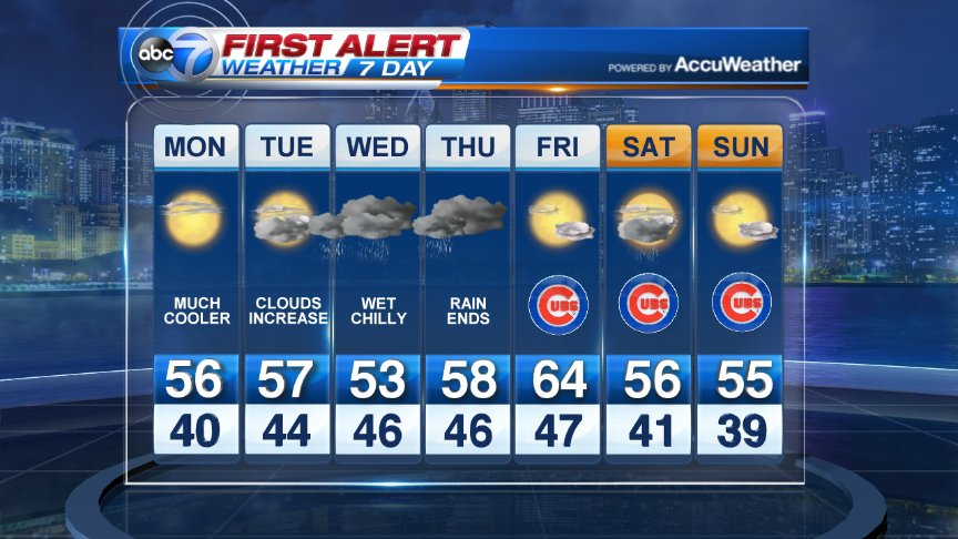 Wet weather will return mid-week with temps more typical of October. Have a great week everyone and Go Cubs!