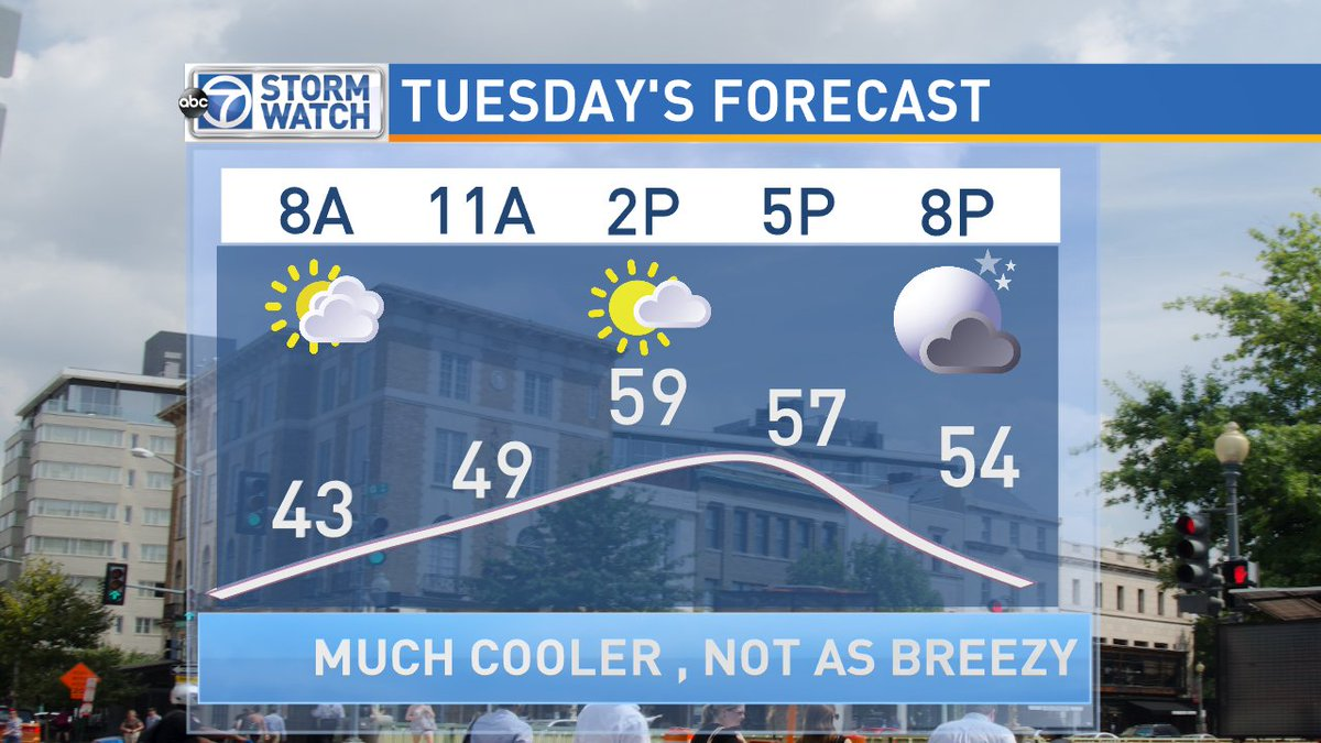 Today will top out in the upper 60s, much cooler tomorrow. Will be our coolest day since early May. @abc7news GMW