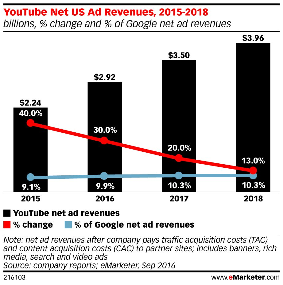 .@YouTube net ad revenues will reach $5.58 billion worldwide this year: https://t.co/4cthni2aWK https://t.co/M1eLyiEP3o