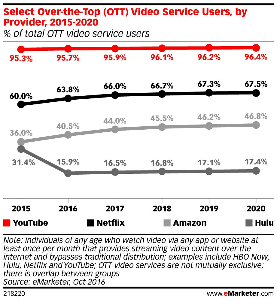 (STAT) This year, @amazon will have 76.2 million users of its #streaming #video service: https://t.co/5MKE96NzBz https://t.co/GNvujqoQBx