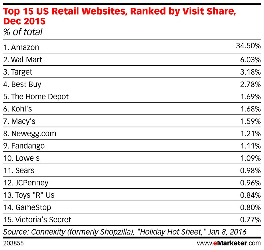 .@amazon is the leading #retail website: https://t.co/JqIuS1g8AX https://t.co/w18DKQpVLO