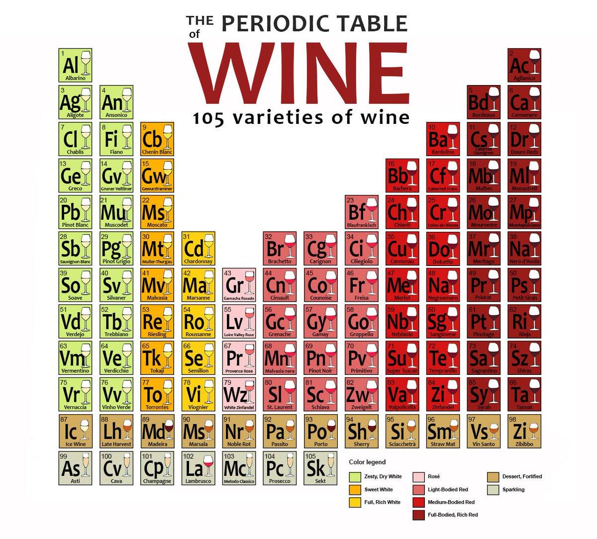 Periodic Table Of Wine Pdf | Periodic & Diagrams Science