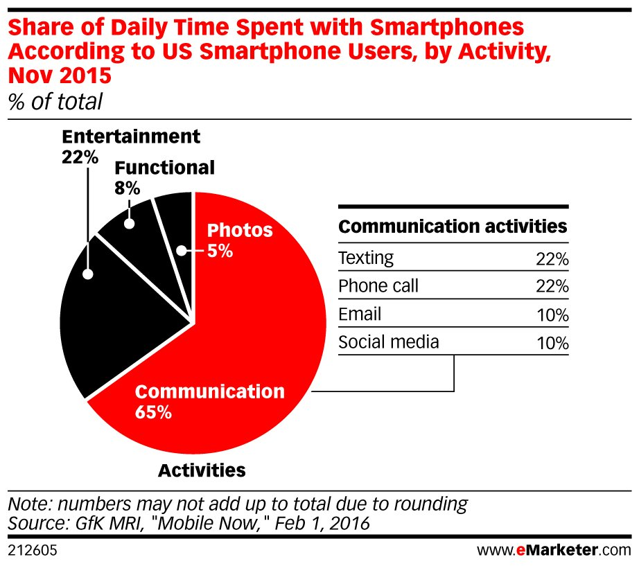 5. Smartphone users spend more time #texting and calling than any other #mobile activity: https://t.co/7QjMgdhaOn https://t.co/xMyyP1Q3J2