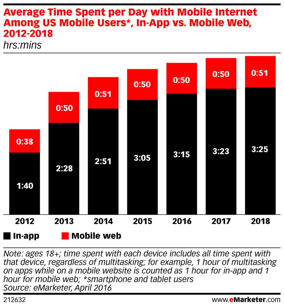 """1. Mobile time is mostly """"#app time."""" See our other top four stats about #mobile usage here: https://t.co/7QjMgdyLFV https://t.co/24TwvdxwGe"""