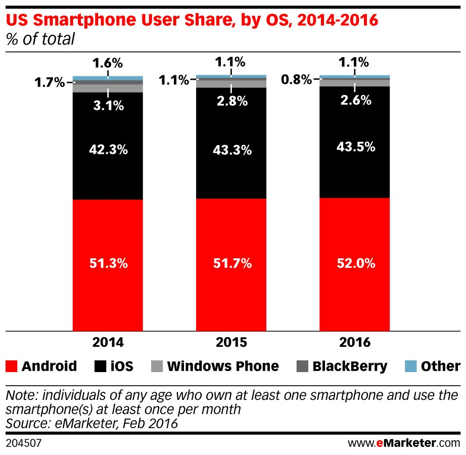 4. @Android leads the US #smartphone market, and that trend will continue: https://t.co/7QjMgdyLFV https://t.co/B3gru7ii8N
