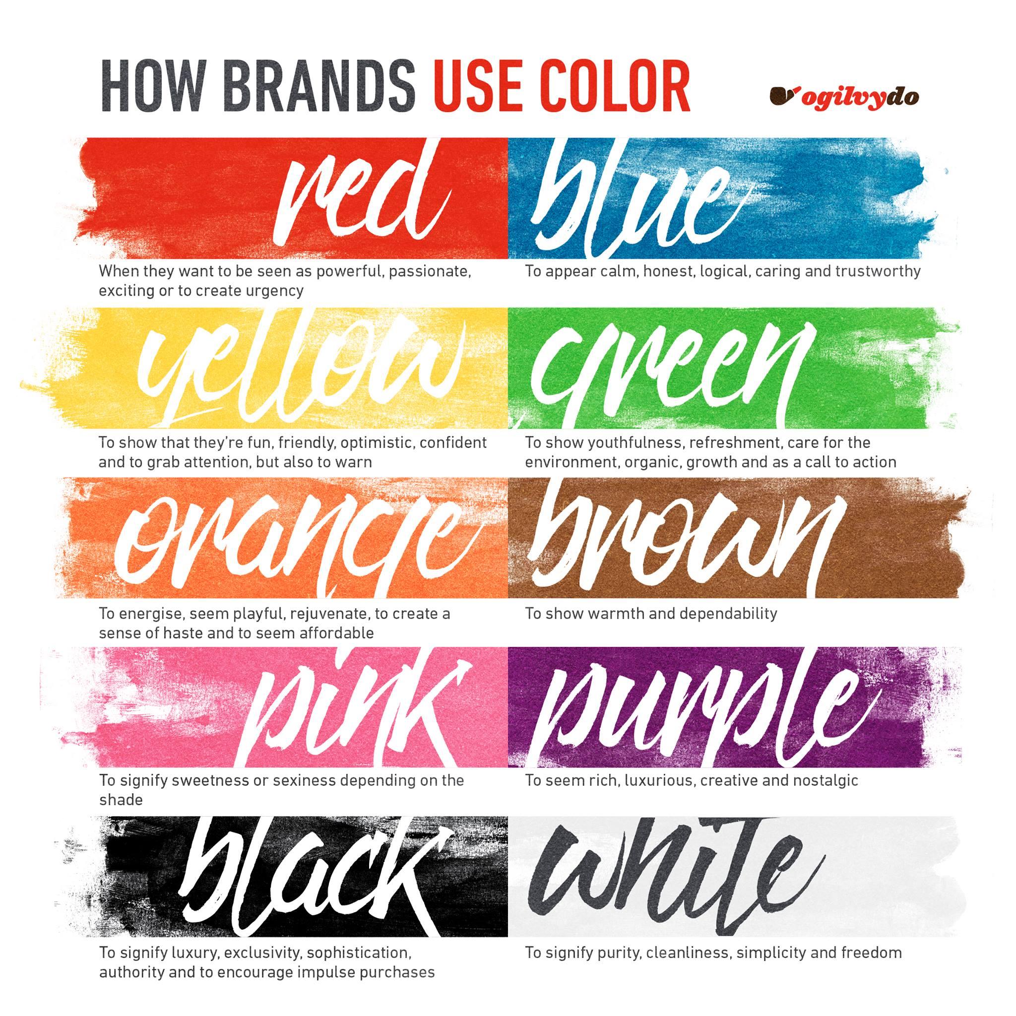 How Brands Use Color via @ogilvydo   Discover more ---> https://t.co/LJy3pqj0T9 https://t.co/P5XSuQ0Spa