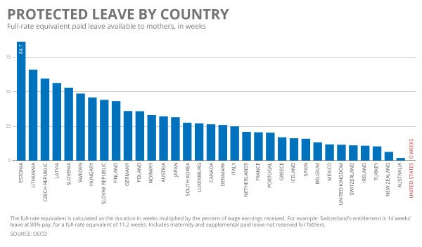 A1: This one chart perfectly sums up how the United States is doing when it comes to #PaidLeave. #MillennialMon https://t.co/wIRW0kJRP4