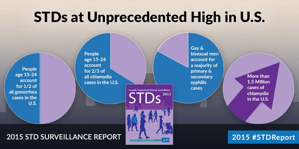 Number of STD cases in the US reaches record high as public services 'stretched thin'