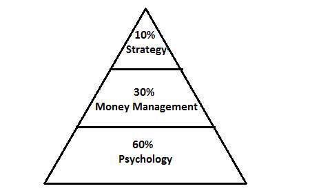 Forex psychology