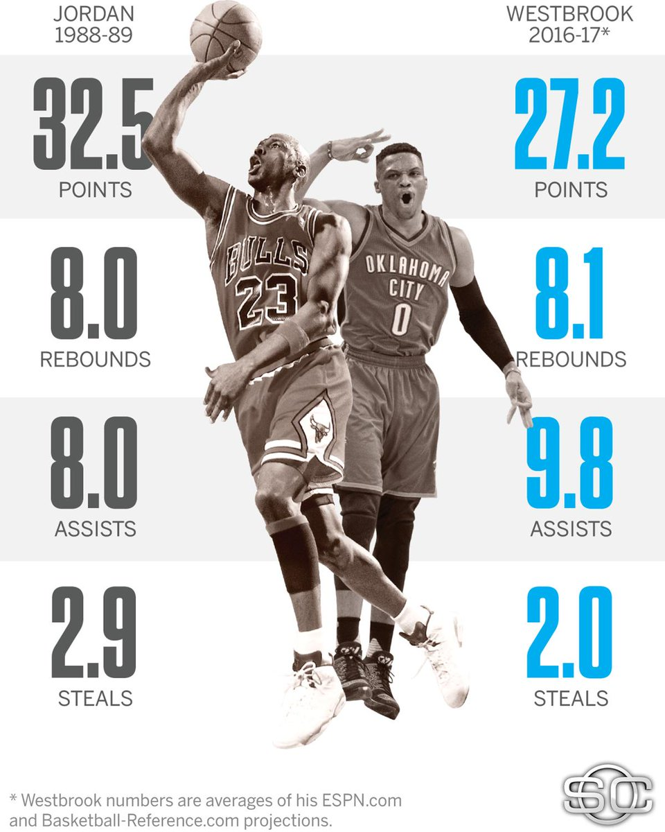 """SportsCenter On Twitter: """"Russell Westbrook's Projected"""