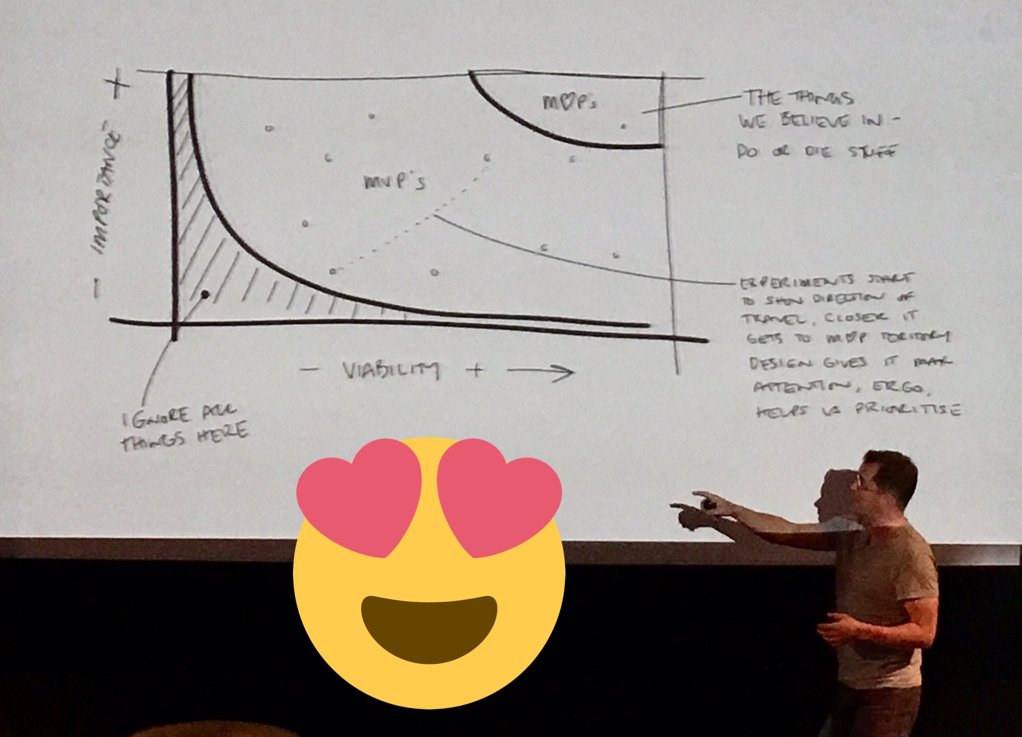 """Quality = Minimun Viable Product & Minimum Lovable Product"" by @stevebuzzpearce. Here is the ratio to choose the V and the L #ldconf https://t.co/I4aI4GMhau"