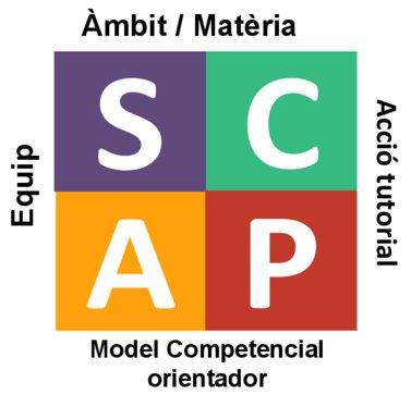 Model SCAP