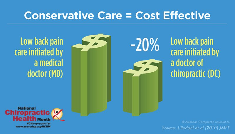 Chiropractic has been shown to cost less than seeing an MD #chiropractic1st https://t.co/Quq59FPMY5