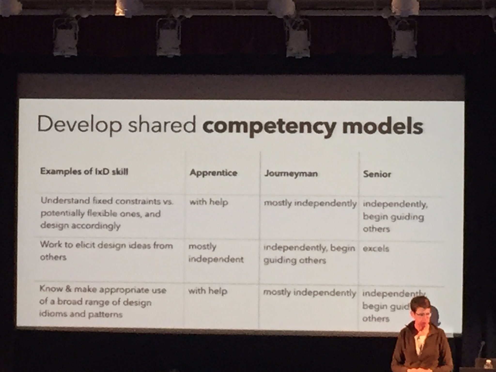 Developing your own competency model when hiring #ldconf #orgdesign https://t.co/JtcKeKiume