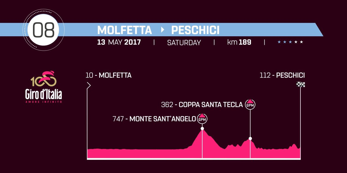 Diretta GIRO 2017 Tappa 8: partenza Molfetta arrivo Peschici (Puglia) Streaming Live Rai TV oggi 13 maggio
