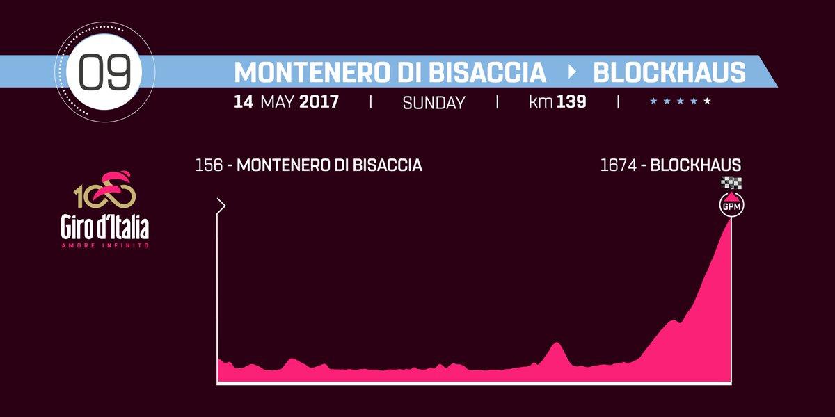 GIRO d'Italia 2017 DIRETTA Oggi: Montenero di Bisaccia Blockhaus Streaming Live Tappa 9, altimetria, mappa percorso, ultimi km arrivo