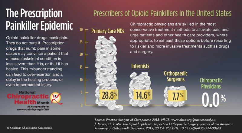 Opioid #painkiller drugs mask pain. THEY DON'T CURE IT.   End the #opioid #abuse and #addiction.  #Chiropractic1st https://t.co/gEsVBsF0CM