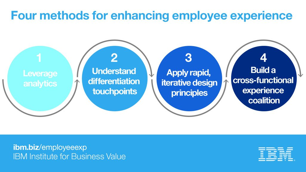 Employees are approaching the workplace as consumers. What does that mean for your organization? https://t.co/lCWT2Ghzkk #ibmwow https://t.co/kfMPazFLXL