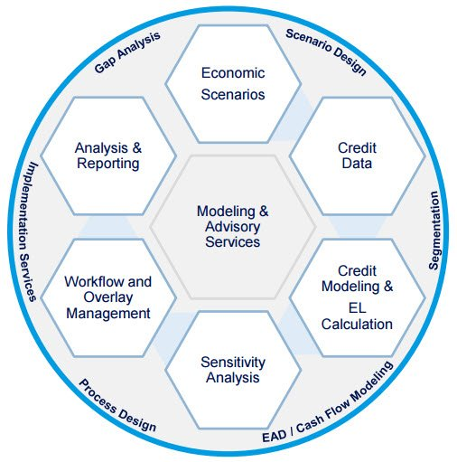 economic scenario generator Type of system economic scenario generator date first developed v10 was released in 2003 was the system/solution developed specifically for the insurance industry.
