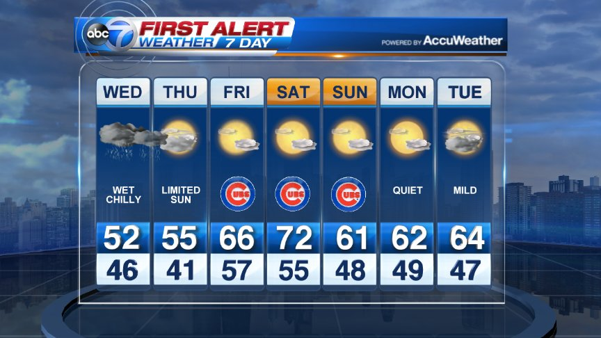 After a soaking rain Wednesday, the weather will really improve starting Friday. Maybe lower 70s Saturday