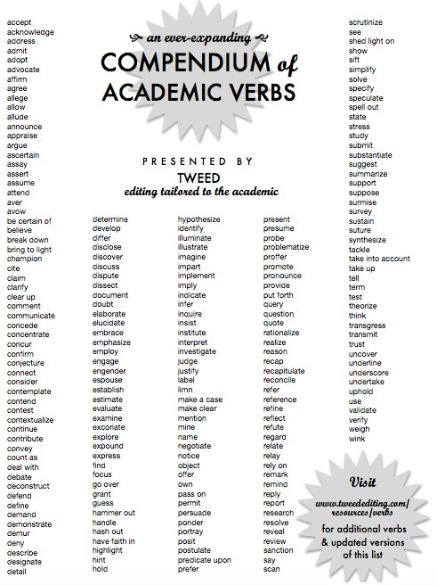 list of strong verbs for essays Strong verb list use strong verbs to enhance writing a great revision strategy is to look for ways to make verbs more descriptive this list of strong action verbs is a handy reference to use when a better word is needed.