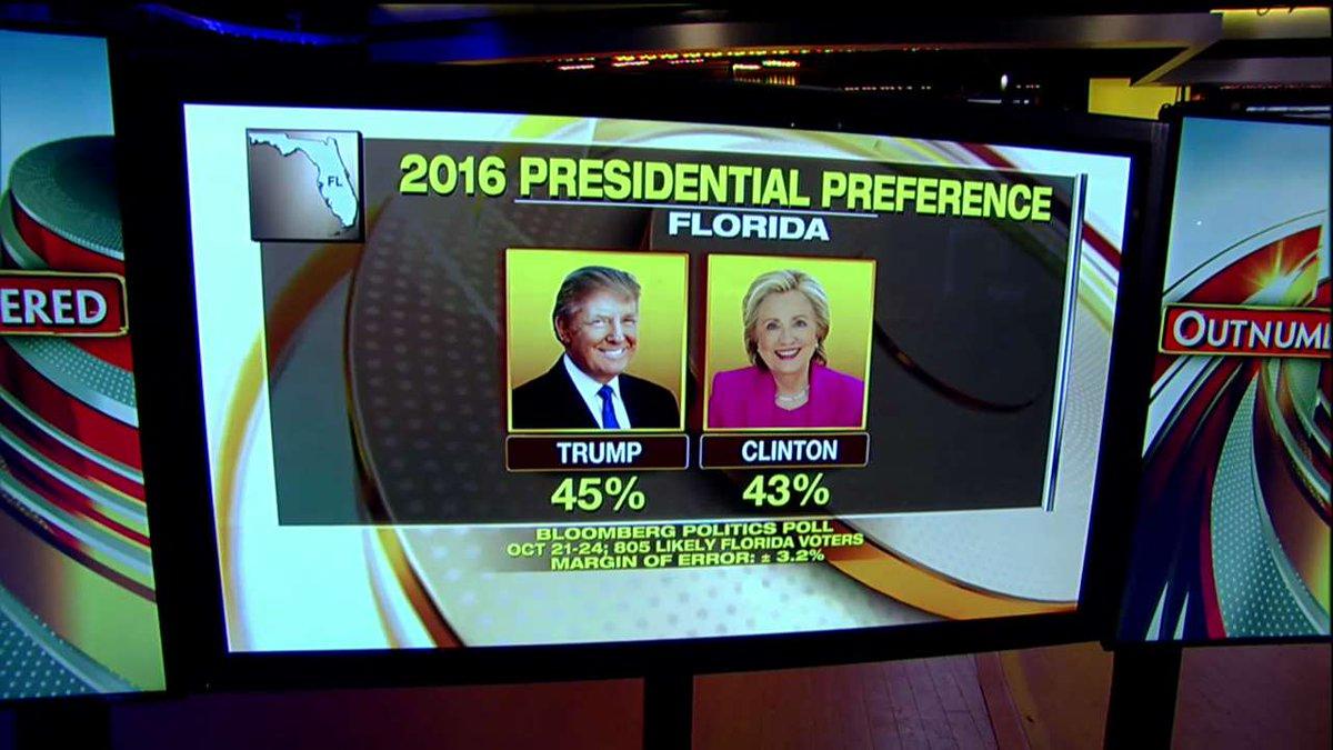 Florida Poll: @realDonaldTrump leads @HillaryClinton 45% to 43%. #Outnumbered