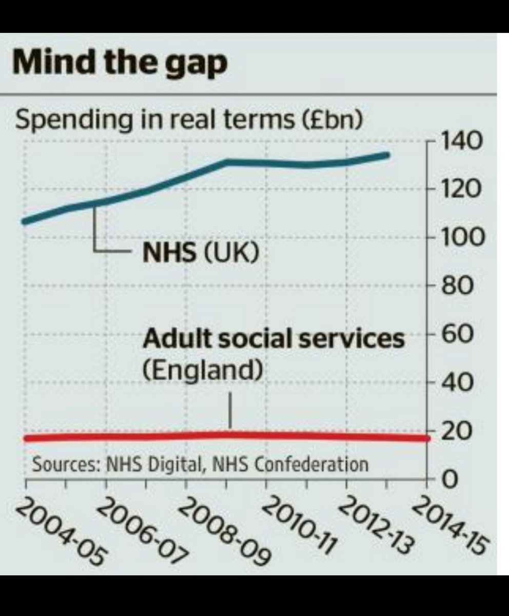 Underfunding social care undermines the NHS and loads pressure on family carers.  https://t.co/nCOi2YT3uw