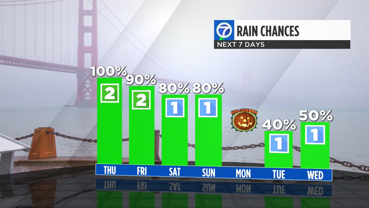 6 out of 7 days includes rain or at least a chance! Get out the umbrellas & hang onto them for awhile!