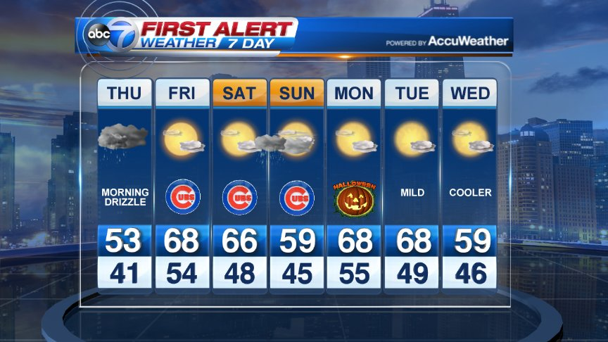 Can't complain about a 7-Day as nice as this. Tomorrow will be the coolest day for at least a week.