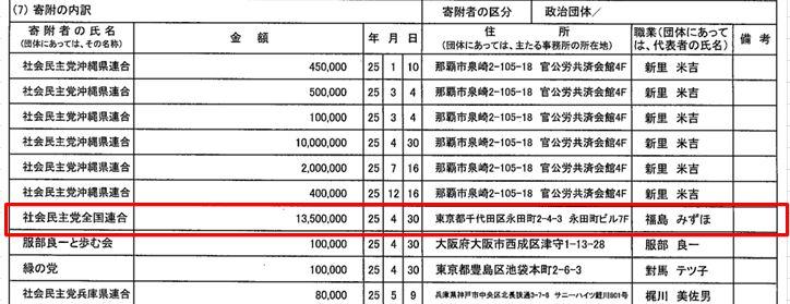 「福島瑞穂  山城博治 政治献金1300万円」の画像検索結果