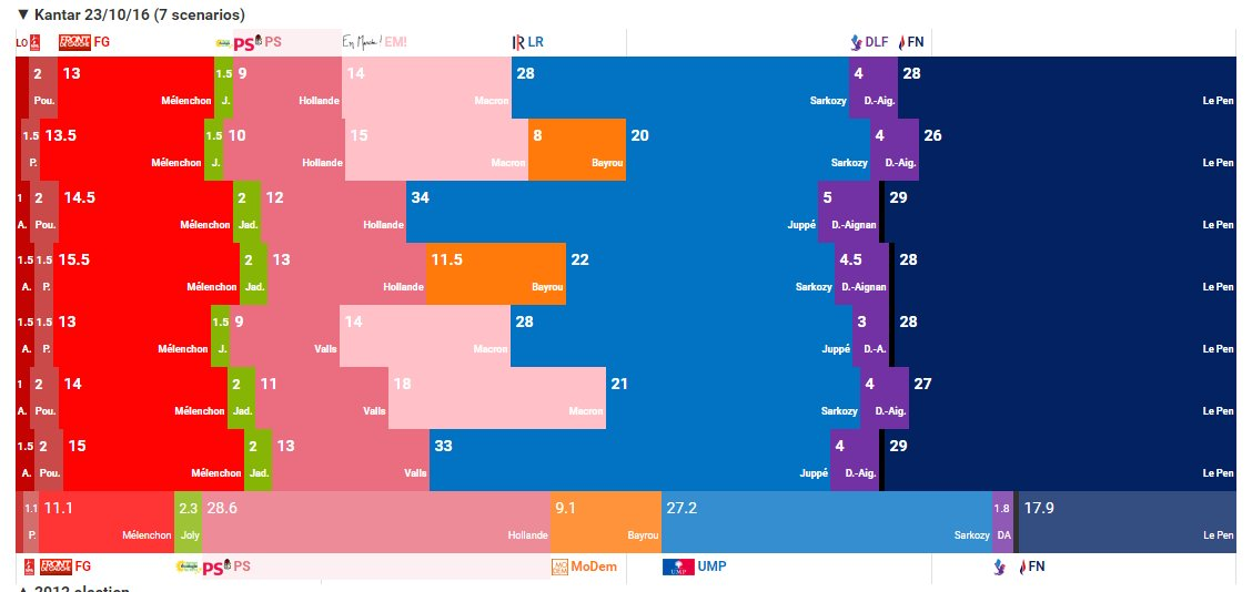 Europe Elects On Twitter France Scenarios For The Presidential Election 2017 Kantar Poll Sondage Presidentielle2017 Https T Co Emziclpnrq